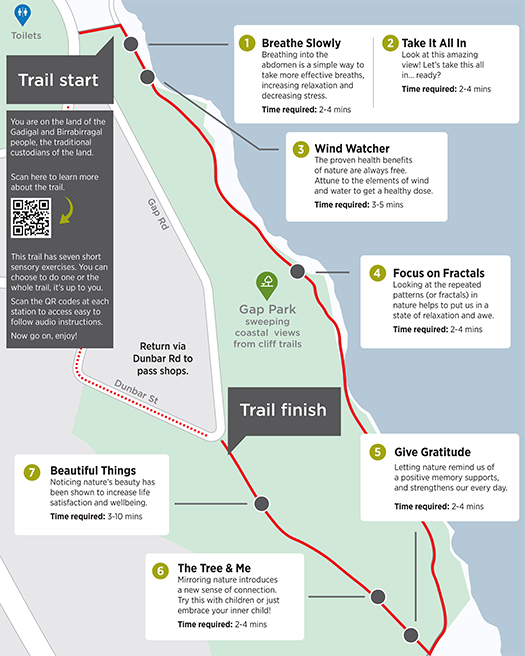 Map showing the route of the Gap Park Nature Wellness Trail